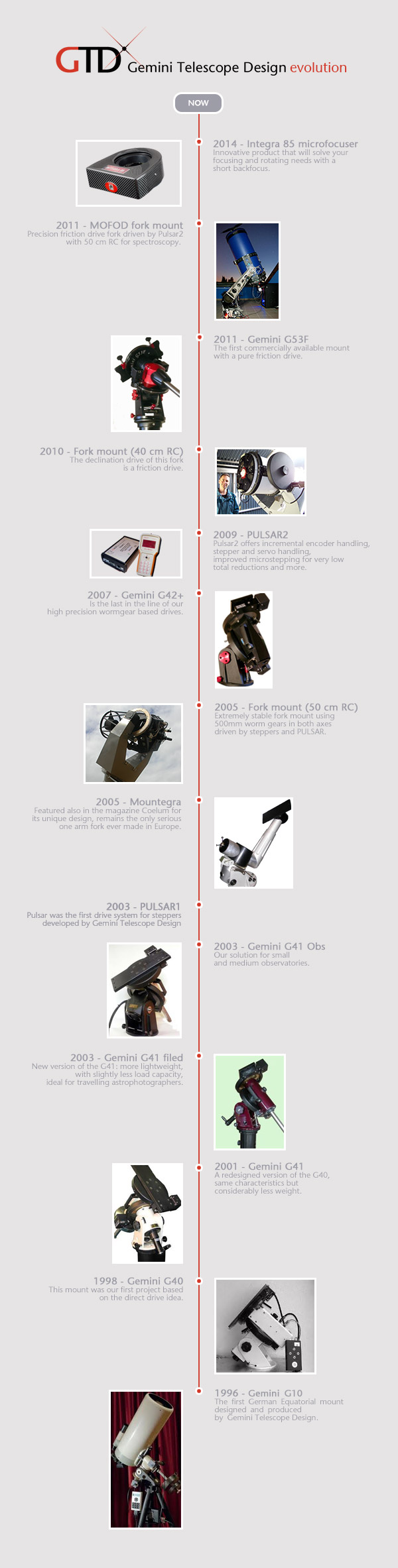 gemini-telescope-design-products-evolution-timeline